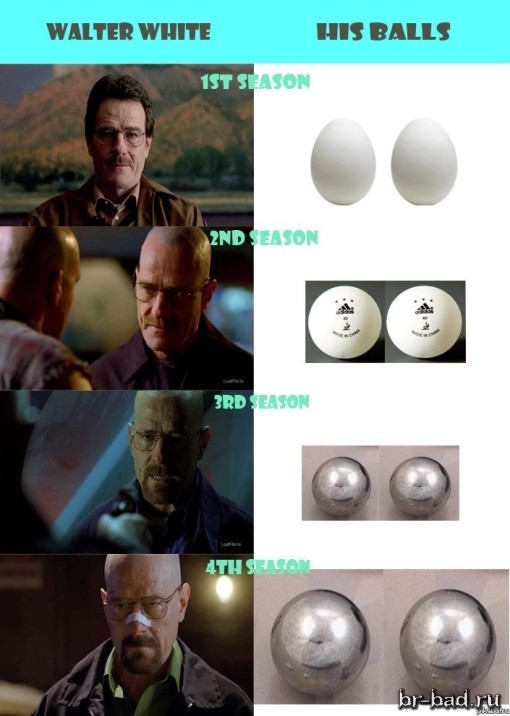 Яйца Хайзенберга